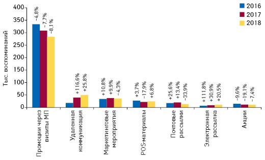Количество воспоминаний специалистов здравоохранения о различных видах промоции товаров «аптечной корзины» поитогам августа 2016–2018гг. суказанием темпов прироста/убыли посравнению саналогичным периодом предыдущего года (25 городов Украины)