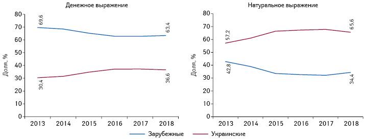 Структура аптечных продаж товаров «аптечной корзины» зарубежного иукраинского производства (поместу производства) вденежном инатуральном выражении поитогам 7мес 2013–2018гг.