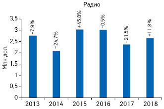 Динамика объема инвестиций врекламу товаров «аптечной корзины» нарадио поитогам 7мес 2013–2018гг. суказанием темпов прироста/убыли посравнению саналогичным периодом предыдущего года
