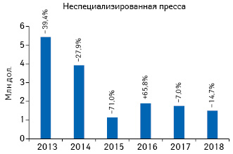Динамика объема инвестиций врекламу товаров «аптечной корзины» внеспециализированной прессе поитогам 7мес 2013–2018гг. суказанием темпов прироста/убыли посравнению саналогичным периодом предыдущего года