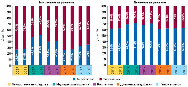 Структура аптечных продаж товаров «аптечной корзины» украинского изарубежного производства (поместу производства) вденежном инатуральном выражении поитогам 9мес 2017–2018 гг.