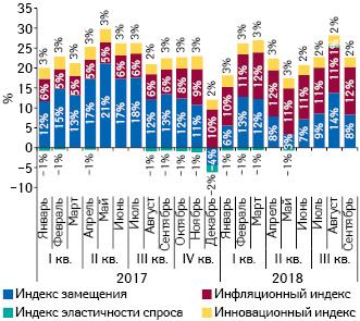 Индикаторы изменения объема аптечных продаж лекарственных средств вденежном выражении за период сI кв. 2017 поIII кв. 2018 г. посравнению саналогичным периодом предыдущего года