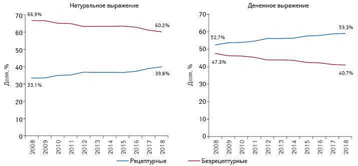 Структура аптечных продаж рецептурных ибезрецептурных лекарственных средств вденежном инатуральном выражении поитогам 9мес 2008–2018 гг.