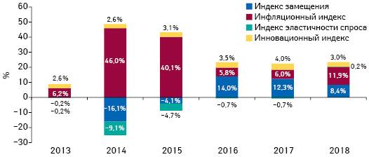 Индикаторы изменения объема аптечных продаж товаров «аптечной корзины» вденежном выражении поитогам сентября 2013–2018 гг. посравнению саналогичным периодом предыдущего года