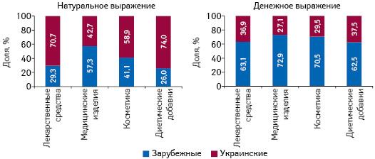 Структура аптечных продаж товаров «аптечной корзины» украинского изарубежного производства (поместу производства) вденежном инатуральном выражении поитогам сентября 2018 г. вразрезе категорий товаров