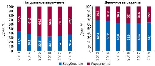 Структура аптечных продаж товаров «аптечной корзины» украинского изарубежного производства (поместу производства) вденежном инатуральном выражении поитогам сентября 2013–2018 гг.
