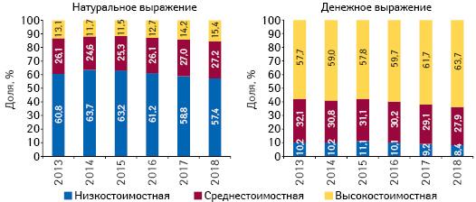 Структура аптечных продаж товаров «аптечной корзины» вразрезе ценовых ниш** вденежном инатуральном выражении, поитогам сентября 2013–2018 гг.