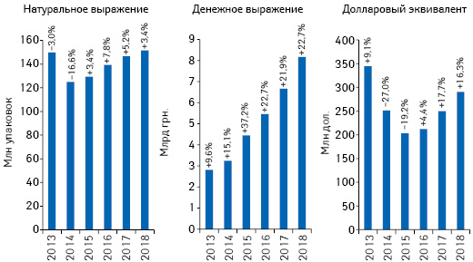 Объем розничной реализации товаров «аптечной корзины» вденежном инатуральном выражении, а также вдолларовом эквиваленте (покурсу Межбанка) поитогам октября 2013–2018 гг. суказанием темпов прироста/убыли посравнению саналогичным периодом предыдущего года