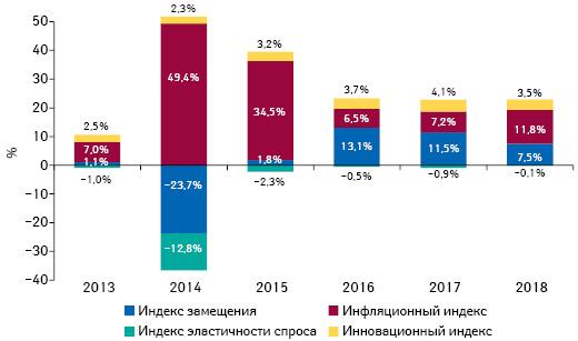 Индикаторы изменения объема аптечных продаж товаров «аптечной корзины» вденежном выражении поитогам октября 2013–2018 гг. посравнению саналогичным периодом предыдущего года