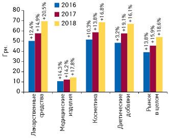 Динамика средневзвешенной стоимости 1 упаковки различных категорий товаров «аптечной корзины» поитогам октября 2016–2018 гг. суказанием темпов прироста/убыли посравнению саналогичным периодом предыдущего года