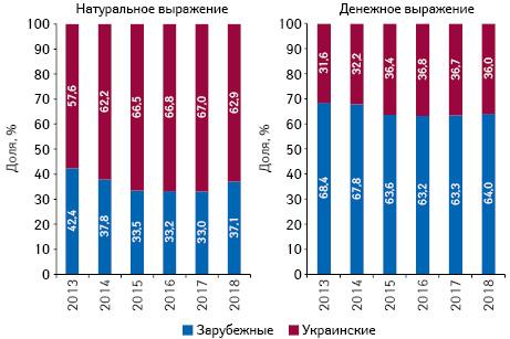 Структура аптечных продаж товаров «аптечной корзины» украинского изарубежного производства (поместу производства) вденежном инатуральном выражении поитогам октября 2013–2018 гг.