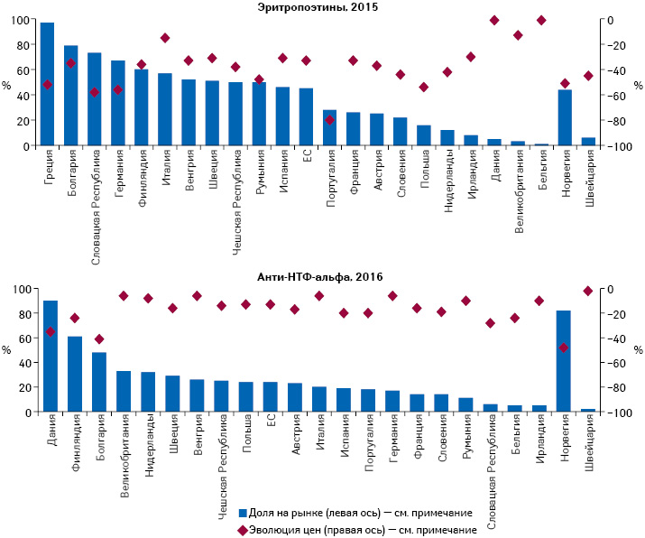Доля биоаналогичных препаратов иэволюция цен (Health at a Glance: Europe 2018 — © OECD 2018)