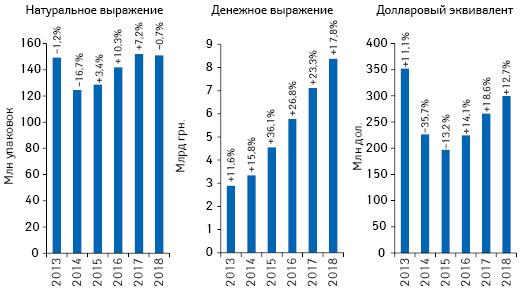 Объем розничной реализации товаров «аптечной корзины» вденежном инатуральном выражении, а также вдолларовом эквиваленте (покурсу Межбанка) поитогам ноября 2013–2018 гг. суказанием темпов прироста/убыли посравнению саналогичным периодом предыдущего года