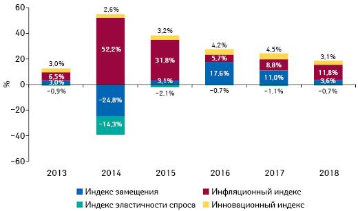 Индикаторы изменения объема аптечных продаж товаров «аптечной корзины» вденежном выражении поитогам ноября 2013–2018 гг. посравнению саналогичным периодом предыдущего года