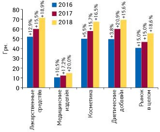 Динамика средневзвешенной стоимости 1 упаковки различных категорий товаров «аптечной корзины» поитогам ноября 2016–2018 гг. суказанием темпов прироста посравнению саналогичным периодом предыдущего года