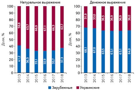 Структура аптечных продаж товаров «аптечной корзины» украинского изарубежного производства (поместу производства) вденежном инатуральном выражении поитогам ноября 2013–2018 гг.
