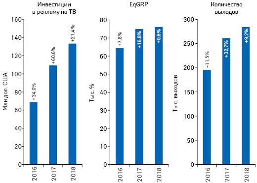 Динамика объема инвестиций фармкомпаний врекламу товаров «аптечной корзины» наТВ, а также уровня контакта созрителем (EqGRP) иколичества выходов рекламных роликов поитогам ноября 2016–2018 гг. суказанием темпов прироста/убыли посравнению саналогичным периодом предыдущего года
