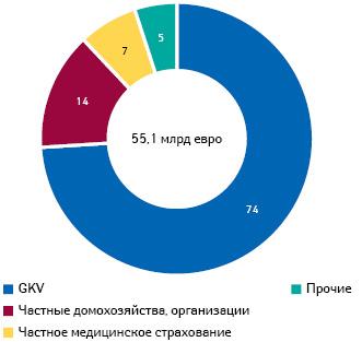 Источники финансирования (%) расходов налекарственные средства вГермании (2016 г.) (