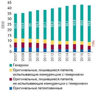 Потребление различных лекарственных средств врамках GKV (вDDD) (2007–2017 гг.) (Pro Generika; IGES-Berechnungen nach NVI)