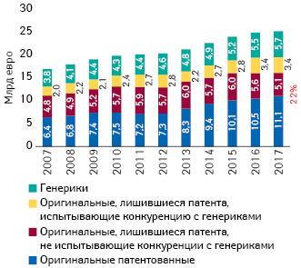 Затраты GKV наприобретение различных лекарственных средств (2007–2017 гг.) (млрд евро, вценах производителя без учета скидок) (Pro Generika; IGES-Berechnungen nach NVI)