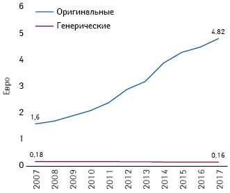 Средняя стоимость (евро, вценах производителя без учета скидок) 1 DDD генерического иоригинального, находящегося подпатентной защитой, лекарственных средств (2007–2017 гг.) (Pro Generika; IGES-Berechnungen nach NVI)