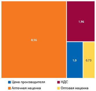 Компоненты розничной цены (12,25 евро) препарата, отпущенного производителем поцене 1 евро
