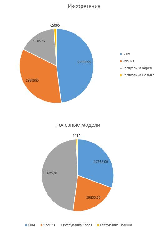 Рисунок. Количество патентов наизобретения иполезные модели, зарегистрированные внекоторых странах в2016 г. (www.nik.gov.pl)