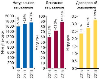 Объем розничной реализации товаров «аптечной корзины» вденежном инатуральном выражении, а также вдолларовом эквиваленте (покурсу Межбанка) поитогам 2016–2018 гг. суказанием темпов прироста посравнению спредыдущим годом