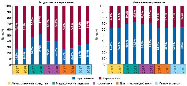 Структура аптечных продаж товаров «аптечной корзины» украинского изарубежного производства (поместу производства) вденежном инатуральном выражении поитогам 2017–2018 гг.