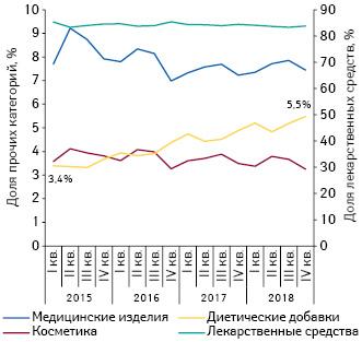 Динамика долевого соотношения различных категорий товаров «аптечной корзины» вденежном выражении за период сI кв. 2015 поIV кв. 2018 г.