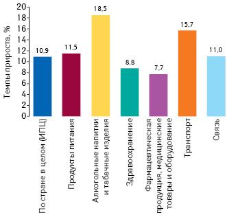 Темпы прироста потребительских цен наразличные категории товаров за 2018 г. посравнению с2017 г. поданным ГССУ