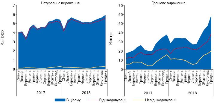 Динаміка роздрібної реалізації лікарських засобів для лікування бронхіальної астми, включених до Переліку МНН, врозрізі відшкодовуваних та невідшкодовуваних заперіод зсічня 2017 погрудень 2018 р.