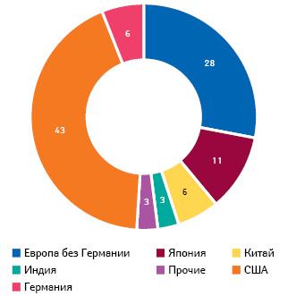 Доля Германии ипрочих стран вфармацевтических R&D (2015 г.) (EFPIA, CEFIC, VfA)