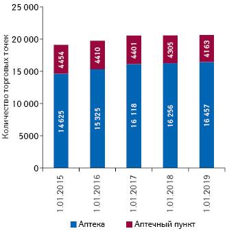Динамика количества торговых точек посостоянию на1.01.2015г., 1.01.2016г., 1.01.2017г., 1.01.2018г., 1.01.2019г.