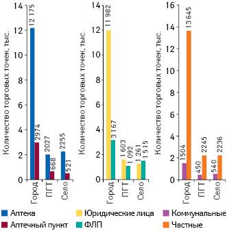 Количество различных типов торговых точек вразрезе типов населенных пунктов посостоянию на1.01.2019г.