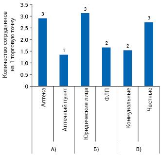 Обеспеченность торговых точек кадрами вразрезе типа аптечного предприятия (А), форм собственности (Б), коммунальных ичастных предприятий (В) посостоянию на1.01.2019г.