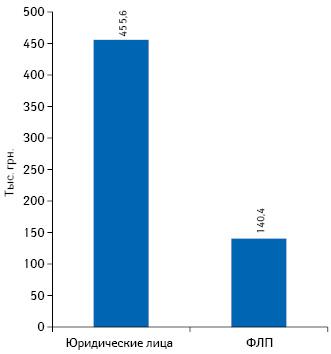 Средний выторг на1 торговую точку вмесяц вразрезе форм собственности поданным за 2018 г.