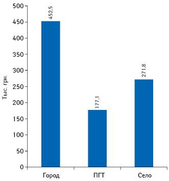 Средний выторг на1 торговую точку вмесяц вразрезе типов населенных пунктов поданным за 2018 г.