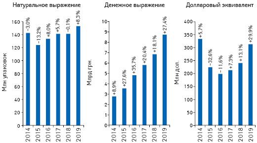 Объем розничной реализации товаров «аптечной корзины» вденежном инатуральном выражении, а также вдолларовом эквиваленте (покурсу Межбанка) поитогам января 2014–2019 гг. суказанием темпов прироста/убыли посравнению саналогичным периодом предыдущего года