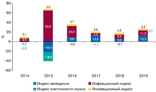 Индикаторы изменения объема аптечных продаж товаров «аптечной корзины» вденежном выражении поитогам января 2014–2019 гг. посравнению саналогичным периодом предыдущего года