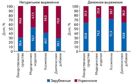 Структура аптечных продаж товаров «аптечной корзины» украинского изарубежного производства (поместу производства) вденежном инатуральном выражении поитогам января 2019 г. вразрезе категорий товаров