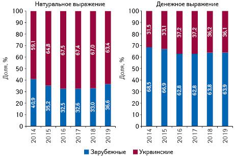 Структура аптечных продаж товаров «аптечной корзины» украинского изарубежного производства (поместу производства) вденежном инатуральном выражении поитогам января 2014–2019 гг.