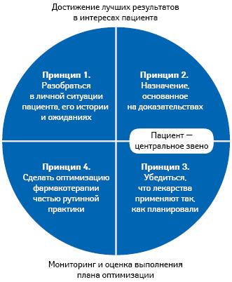 Принципы оптимизации фармакотерапии — пациенториентированный подход (