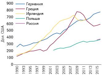 Подушевые расходы налекарства (дол. США, согласно ППС) (1970–2015 гг.) (OECD)