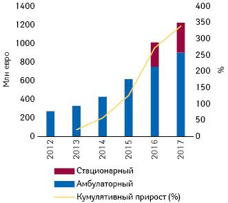 Изменение суммарного объема скидок (евро) ивозвратов состороны фармацевтических компаний встационарном иамбулаторном сегментах (2012–2017 гг.) (IOBE**, 2018)