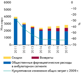 Изменение общественных фармацевтических расходов, а также возвратов искидок состороны фармотрасли вамбулаторном сегменте, исключая вклад пациентов (млн евро) (2009–2017 гг.) (IOBE**, 2018)