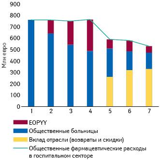 Фармацевтические расходы вгоспитальном сегменте (2012–2018 гг.) (IOBE**, 2018)