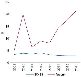 Доля патентов, полученных фармотраслью, среди таковых других сфер экономики (2009–2016гг.) (European Patent Office) (поIOBE**, 2018)