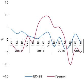 Изменение (%) величины оборота фармацевтических производителей ЕС-28 иГреции (поотношению к2010 г.) (IOBE**, 2018)
