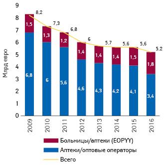 Объем продаж препаратов вденежном выражении (млрд евро) в2009–2016 гг. вГреции (IOBE**, 2018)